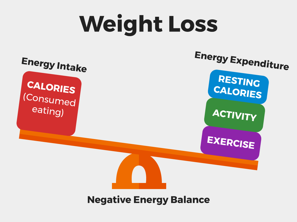 8 Weight Loss Mistakes